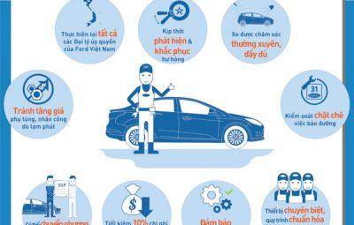 bảo dưỡng định kỳ trọn gói xe ô tô ford