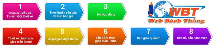 quy trình Thiết Kế Website Huyện Phúc Thọ