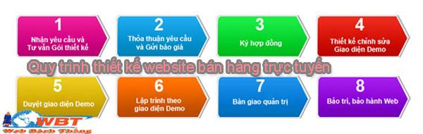 quy trình thiết kế website trực tuyến