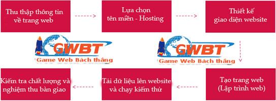 quy trình thiết kế website giá rẻ
