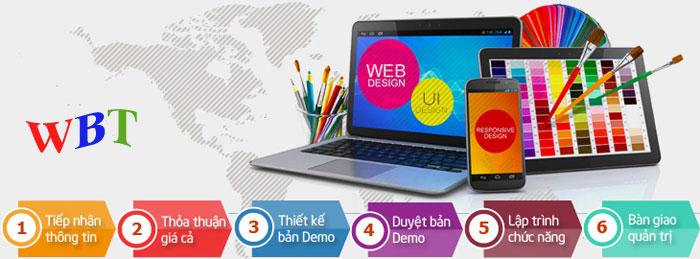 quy trình thiết kế website làm visa