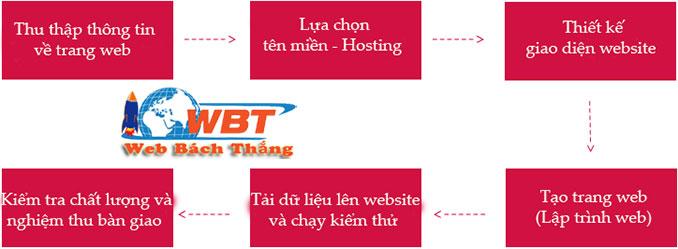 Quy trình thiết kế website bán máy phát điện
