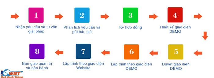 Quy trình thiết kế web tại Hà Nội của WBT