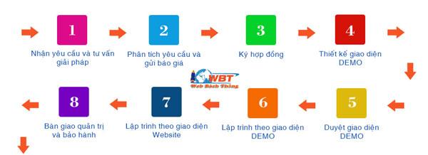 Quy trình Thiết Kế Website Tại Huyện Sóc Sơn