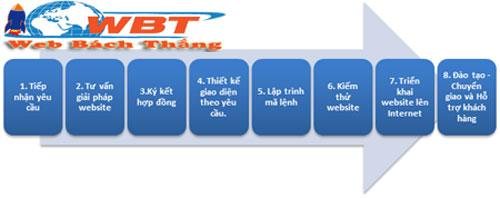 Quy trình thiết kế web tại bắc kạn của GBT
