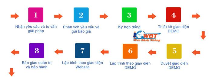 Quy trình thiết kế website thương mại điện tử