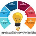 Quy trình thiết kế website chuyên nghiệp của công ty Bách Thắng